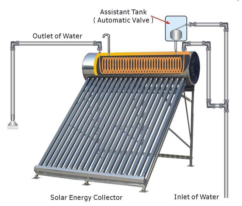 Mercury solar water heater gravity type ccuart Images